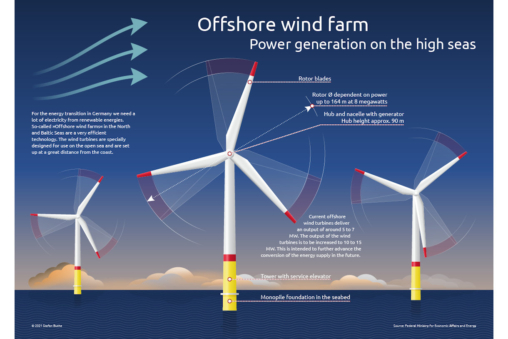 This information design illustrates an offshore wind farm for power generation on the high seas.